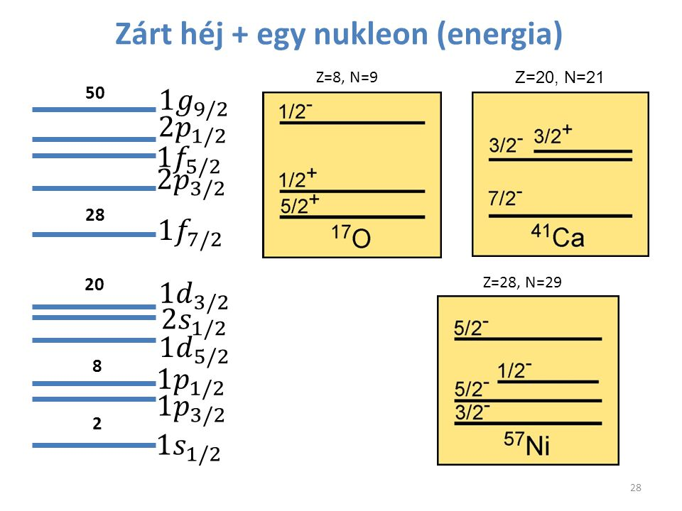 Zárt héj + egy nukleon (energia)