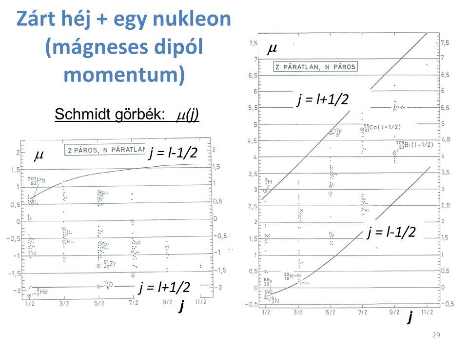Zárt héj + egy nukleon (mágneses dipól momentum)