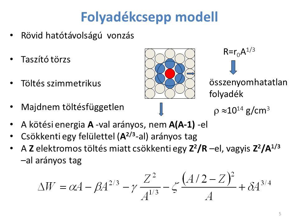 Folyadékcsepp modell Rövid hatótávolságú vonzás Taszító törzs R=r0A1/3