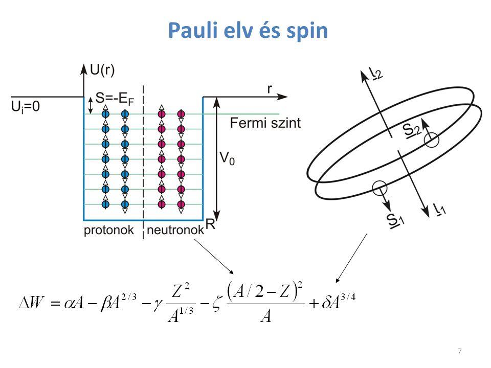 Pauli elv és spin