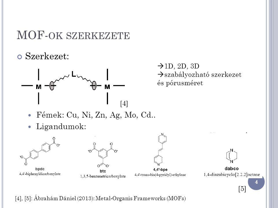 MOF-ok szerkezete Szerkezet: Fémek: Cu, Ni, Zn, Ag, Mo, Cd..