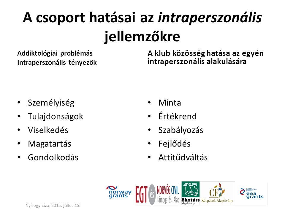A csoport hatásai az intraperszonális jellemzőkre