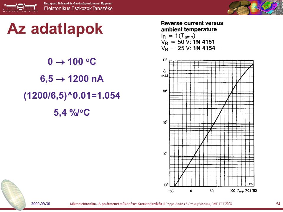 Az adatlapok 0  100 oC 6,5  1200 nA (1200/6,5)^0.01=1.054 5,4 %/oC