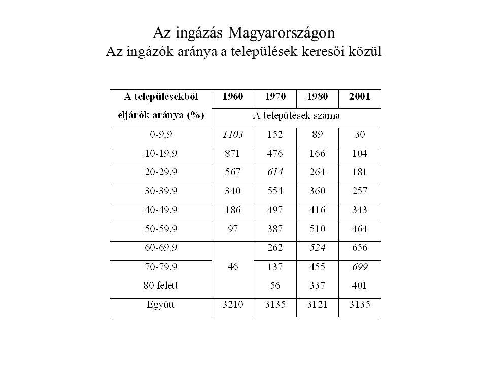 Az ingázás Magyarországon Az ingázók aránya a települések keresői közül
