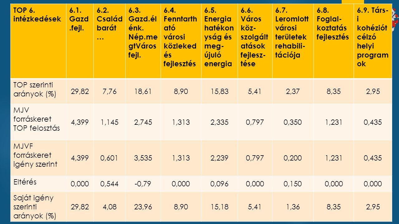 TOP 6. intézkedések 6.1. Gazd.fejl. 6.2. Családbarát… 6.3. Gazd.élénk. Nép.megtVárosfejl. 6.4. Fenntartható városi közlekedés fejlesztés.