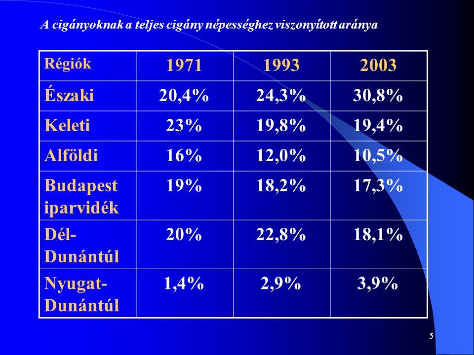 1971 1993 2003 Északi 20,4% 24,3% 30,8% Keleti 23% 19,8% 19,4% Alföldi