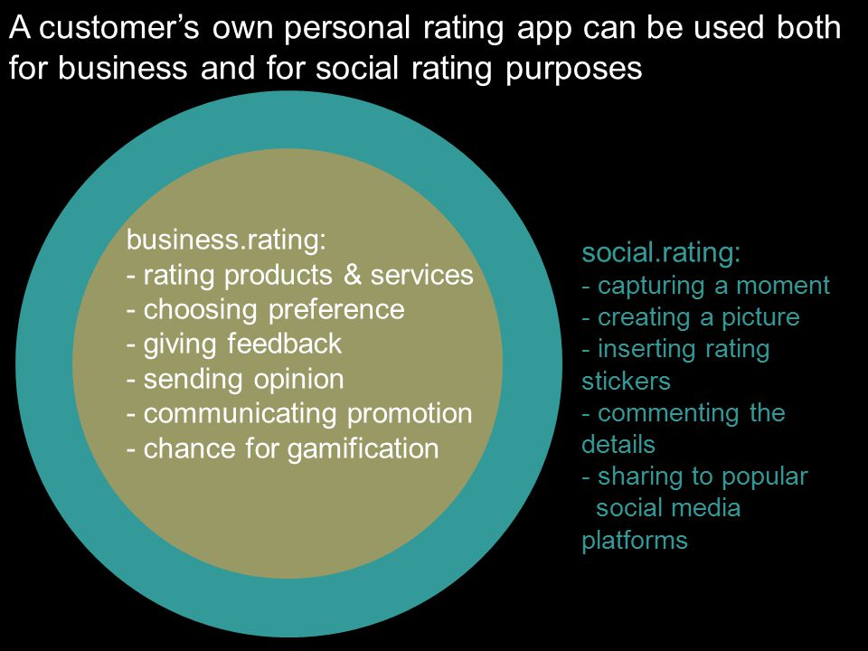 A customer's own personal rating app can be used both for business and for social rating purposes