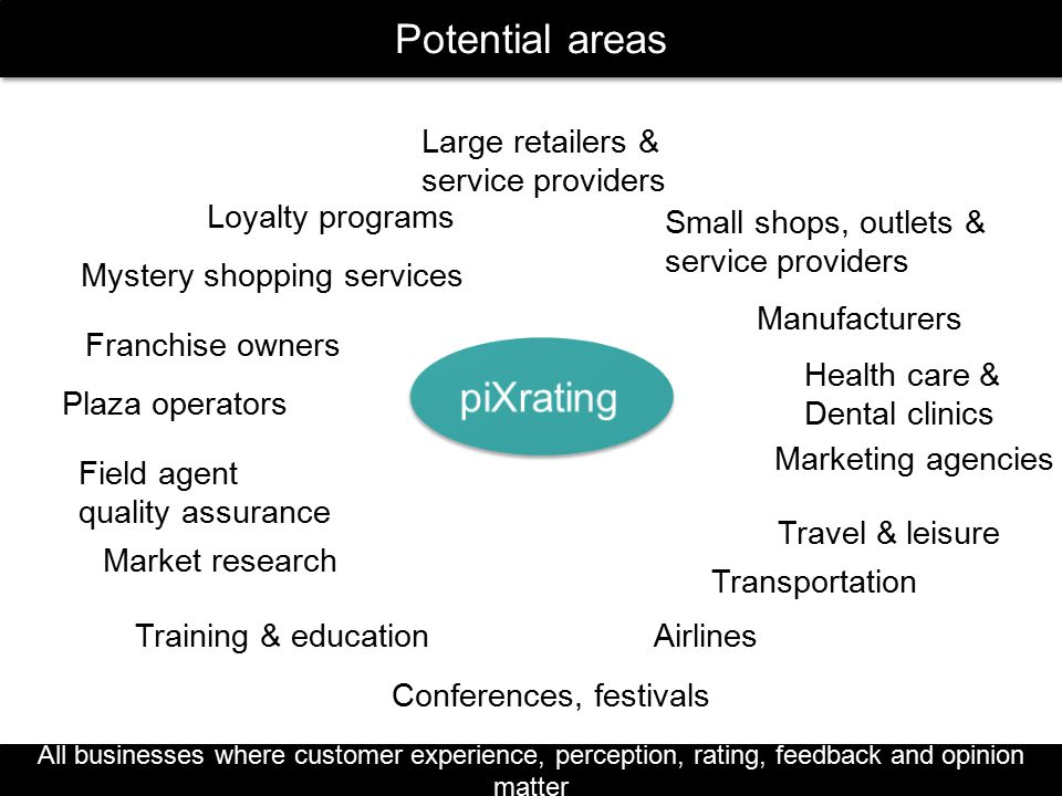 Potential areas piXrating Large retailers & service providers