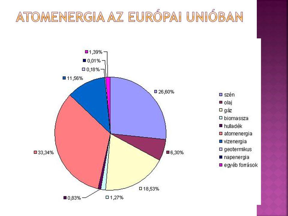 Atomenergia az Európai Unióban