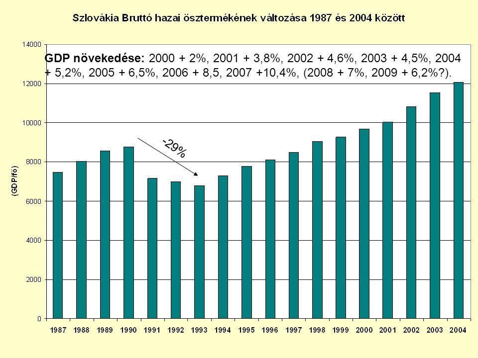 GDP növekedése: 2000 + 2%, 2001 + 3,8%, 2002 + 4,6%, 2003 + 4,5%, 2004 + 5,2%, 2005 + 6,5%, 2006 + 8,5, 2007 +10,4%, (2008 + 7%, 2009 + 6,2% ).