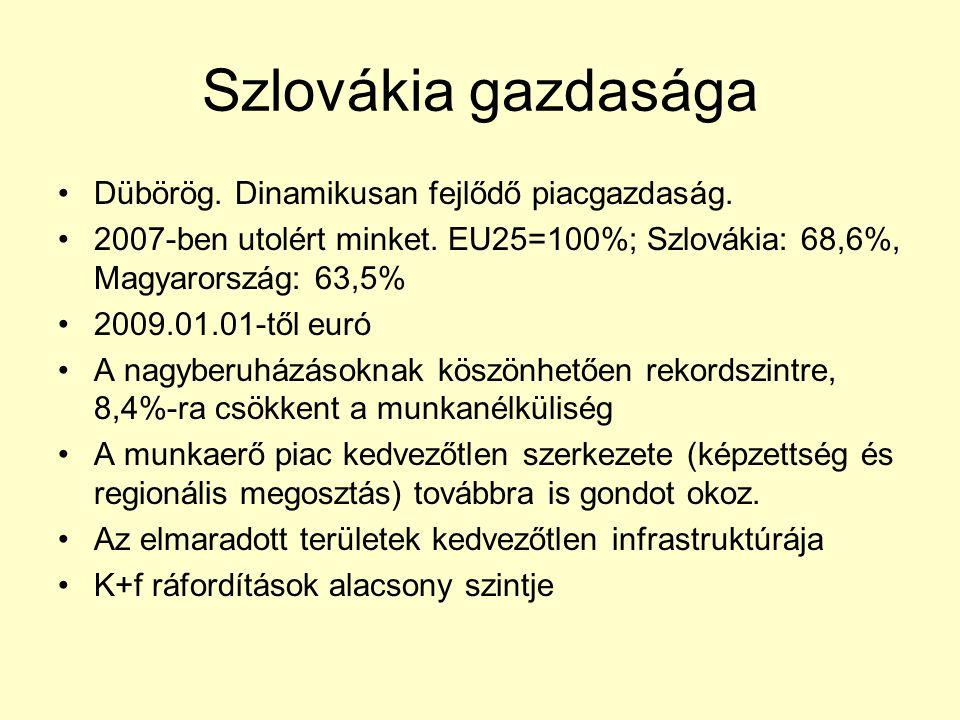 Szlovákia gazdasága Dübörög. Dinamikusan fejlődő piacgazdaság.