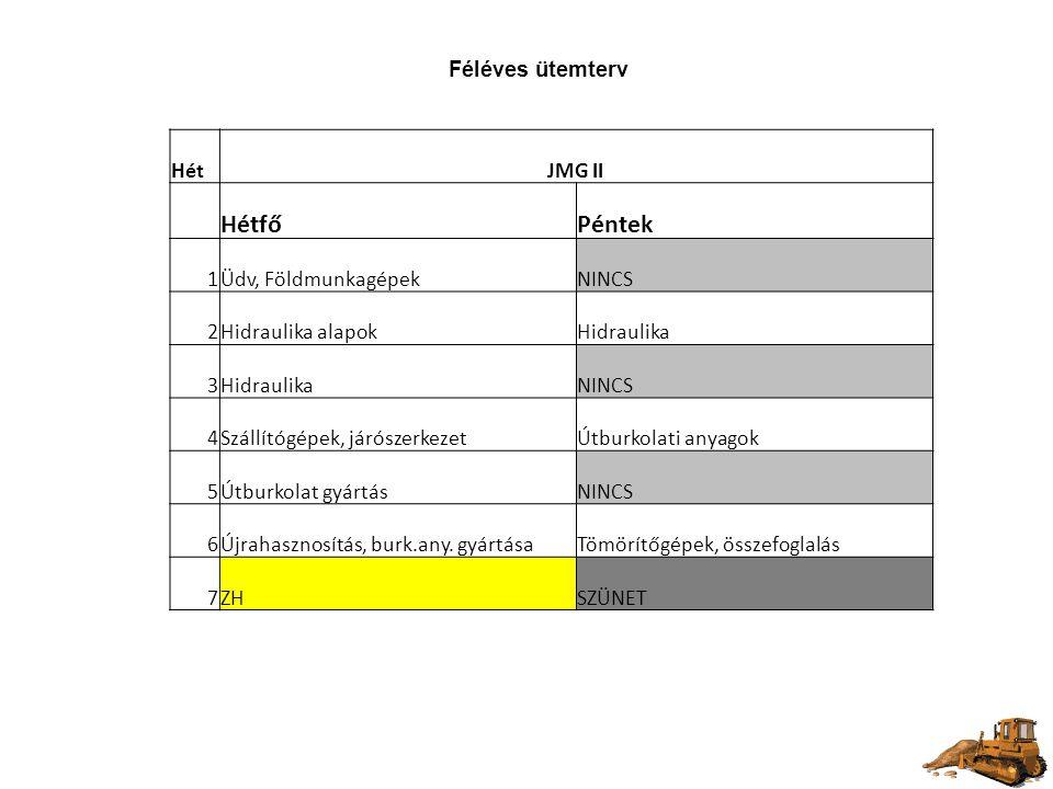 Hétfő Péntek Féléves ütemterv Hét JMG II 1 Üdv, Földmunkagépek NINCS 2
