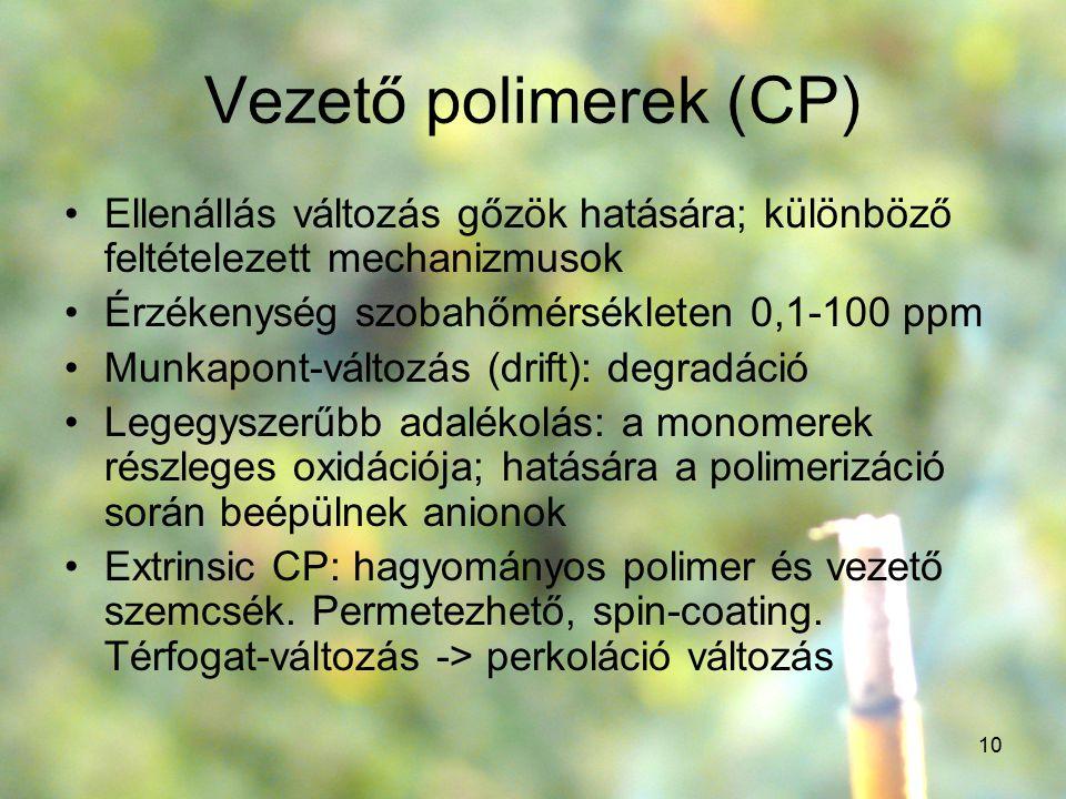 Vezető polimerek (CP) Ellenállás változás gőzök hatására; különböző feltételezett mechanizmusok. Érzékenység szobahőmérsékleten 0,1-100 ppm.