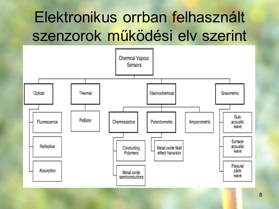 Elektronikus orrban felhasznált szenzorok működési elv szerint