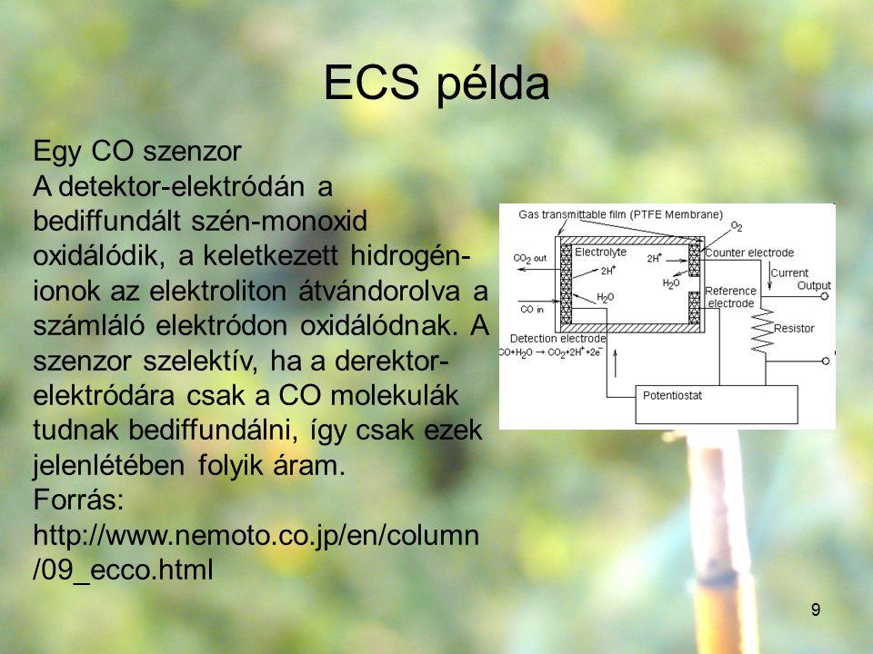 ECS példa Egy CO szenzor