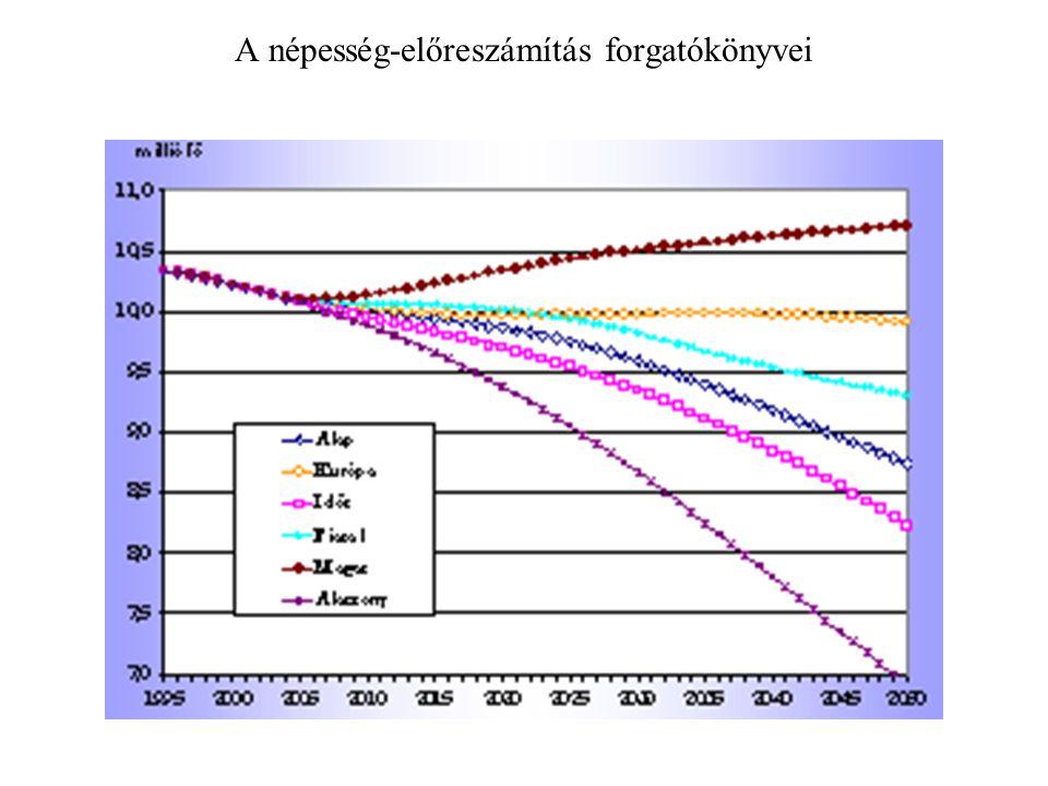 A népesség-előreszámítás forgatókönyvei