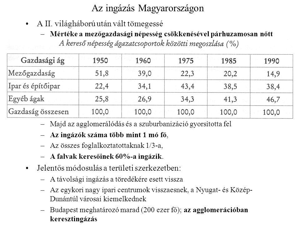 Az ingázás Magyarországon