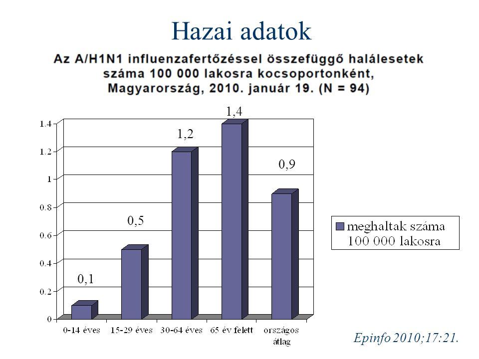 Hazai adatok 1,4 1,2 0,9 0,5 0,1 Epinfo 2010;17:21.