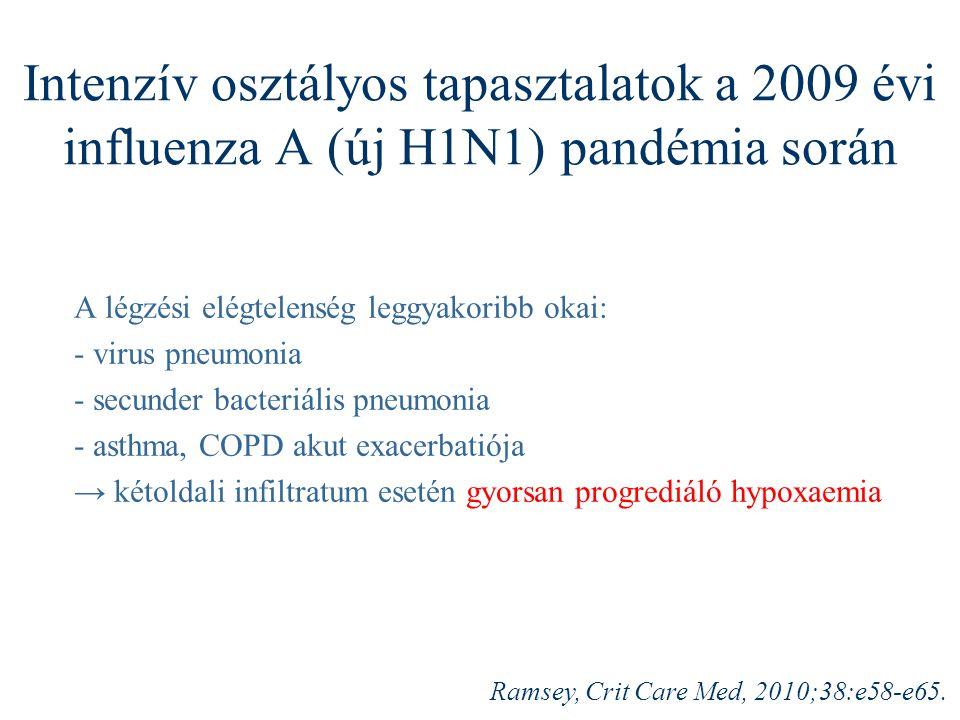 Intenzív osztályos tapasztalatok a 2009 évi influenza A (új H1N1) pandémia során