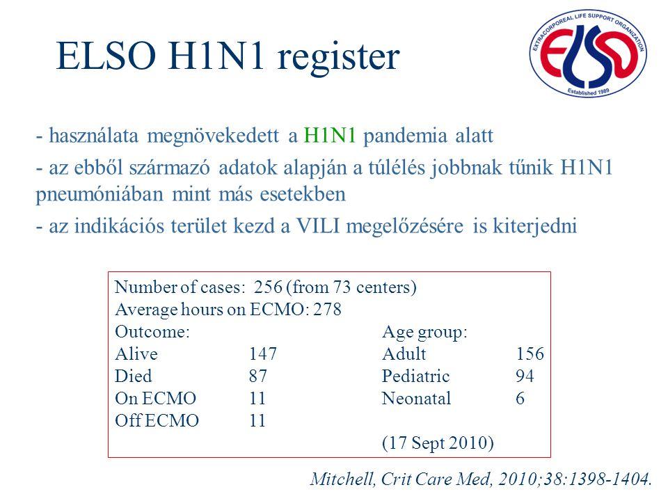 ELSO H1N1 register - használata megnövekedett a H1N1 pandemia alatt
