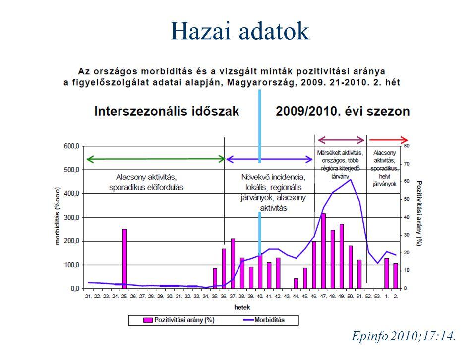 Hazai adatok Epinfo 2010;17:14.