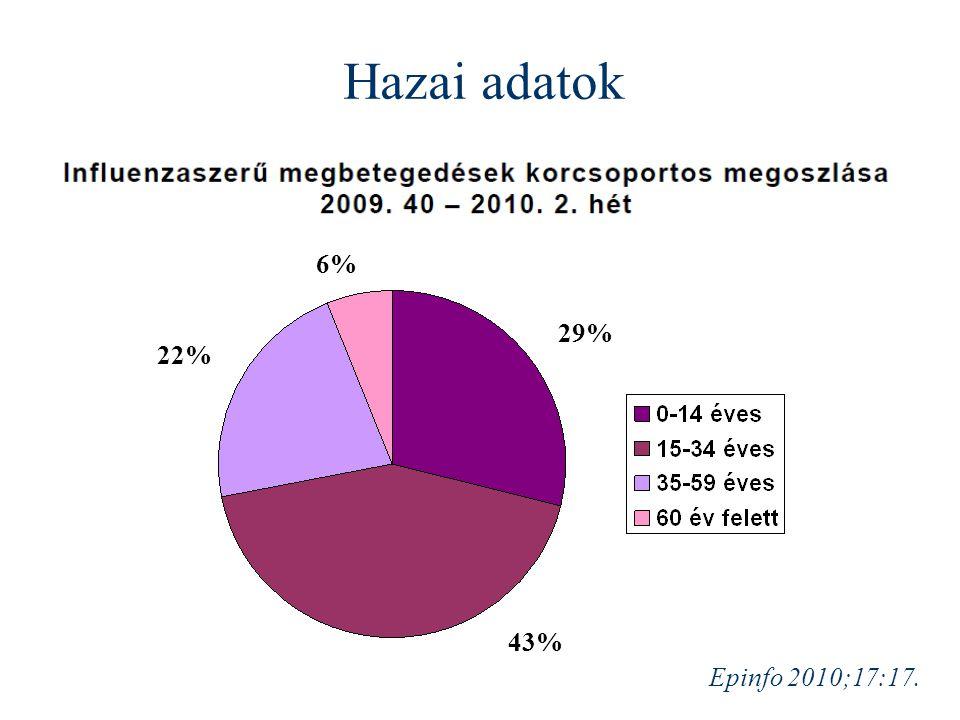 Hazai adatok 6% 29% 22% 43% Epinfo 2010;17:17.