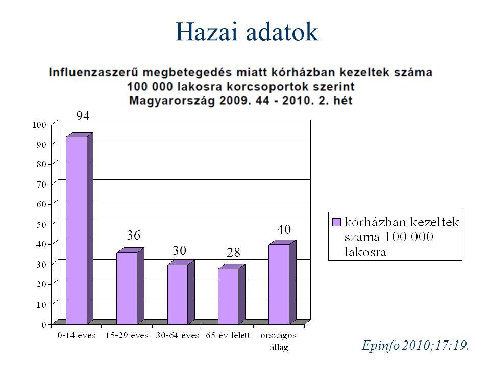 Hazai adatok 94 40 36 30 28 Epinfo 2010;17:19.