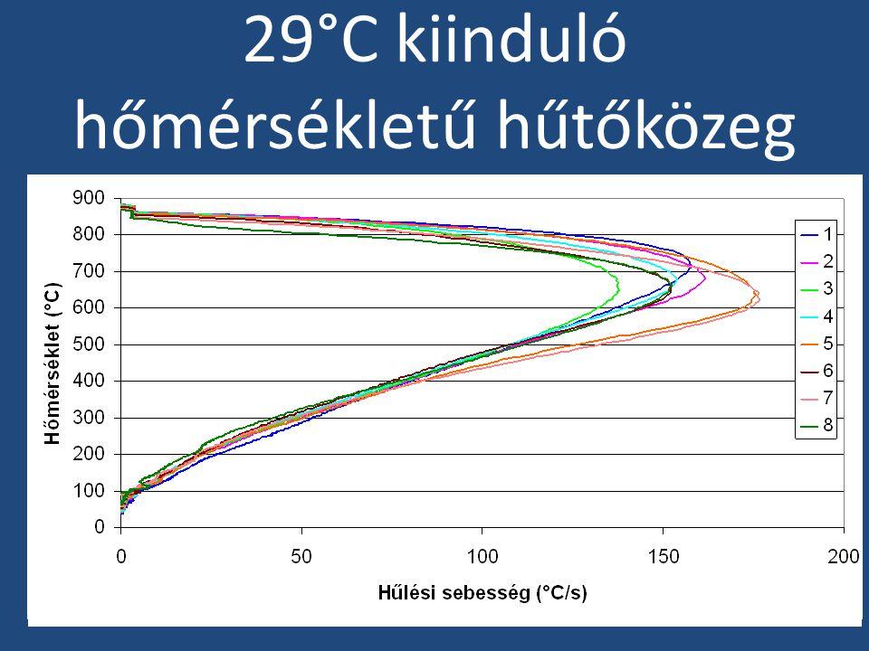 29°C kiinduló hőmérsékletű hűtőközeg