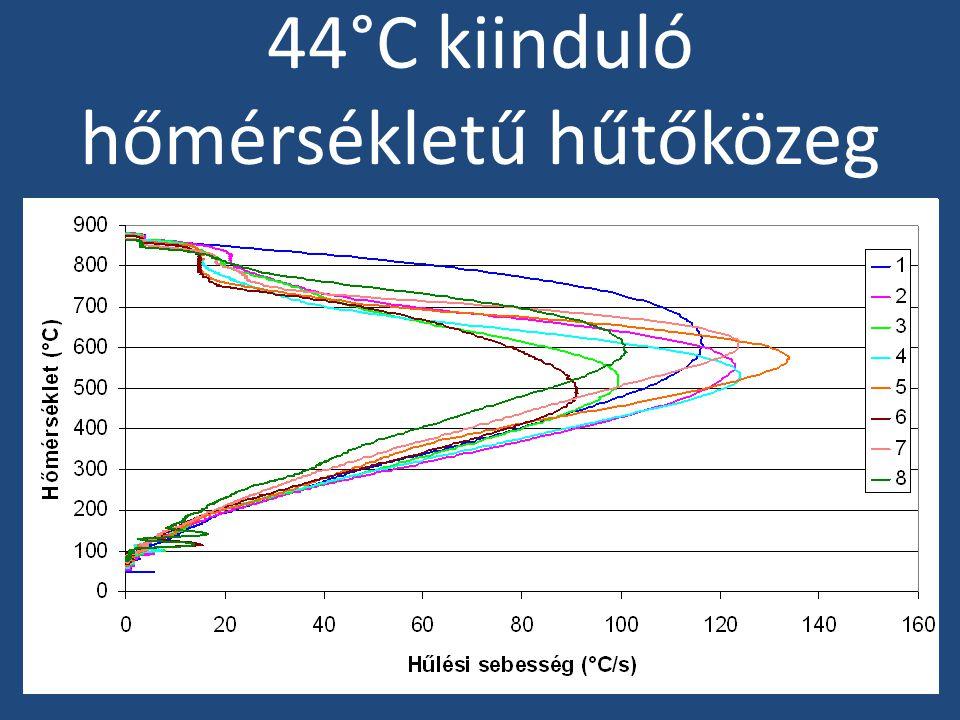 44°C kiinduló hőmérsékletű hűtőközeg
