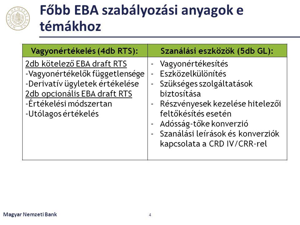 Főbb EBA szabályozási anyagok e témákhoz