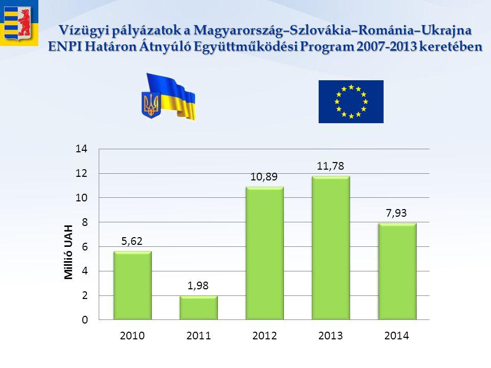 Vízügyi pályázatok a Magyarország–Szlovákia–Románia–Ukrajna ENPI Határon Átnyúló Együttműködési Program 2007-2013 keretében
