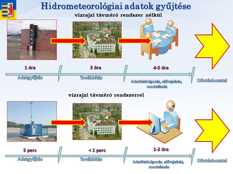 Hidrometeorológiai adatok gyűjtése
