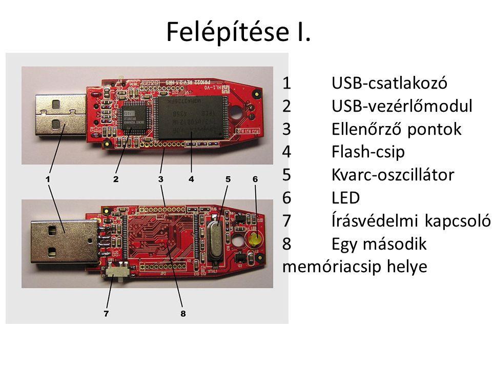 Felépítése I. 1 USB-csatlakozó 2 USB-vezérlőmodul 3 Ellenőrző pontok