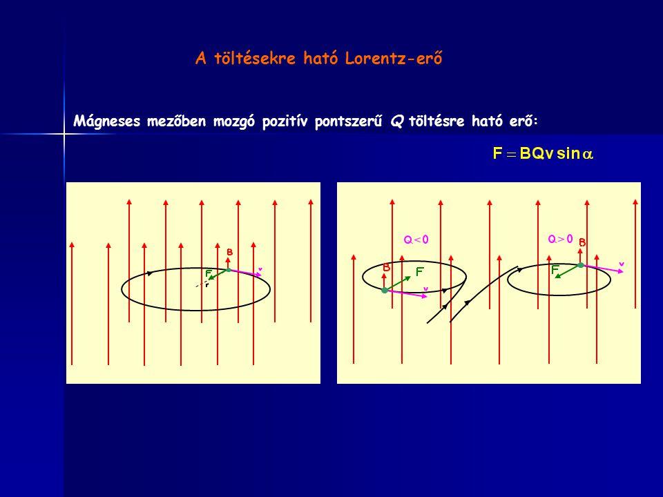 A töltésekre ható Lorentz-erő