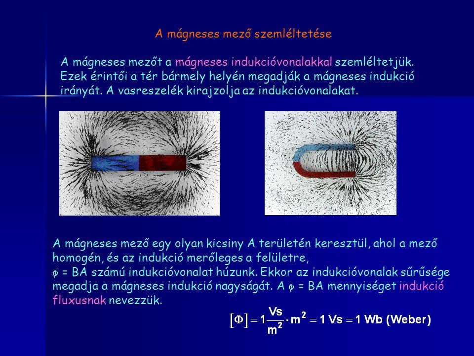 A mágneses mező szemléltetése