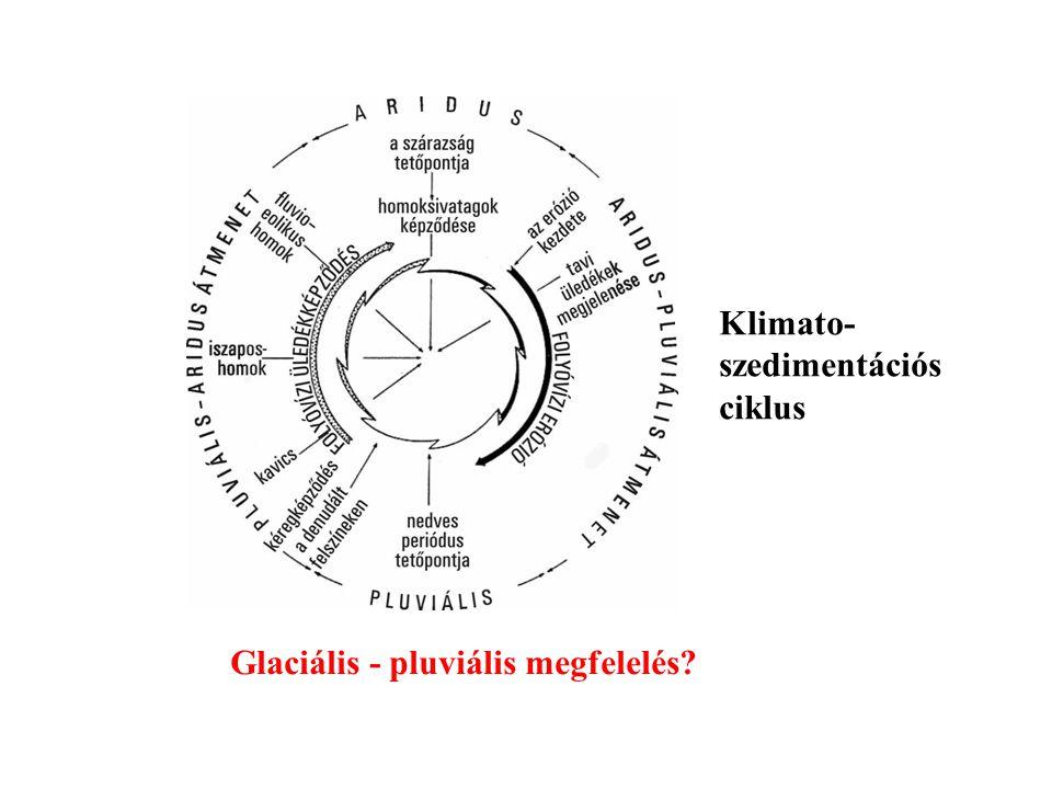 Klimato- szedimentációs ciklus Glaciális - pluviális megfelelés