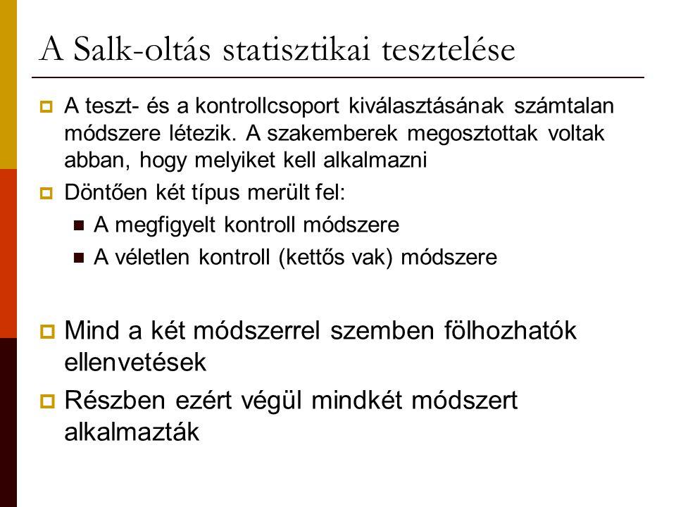 A Salk-oltás statisztikai tesztelése