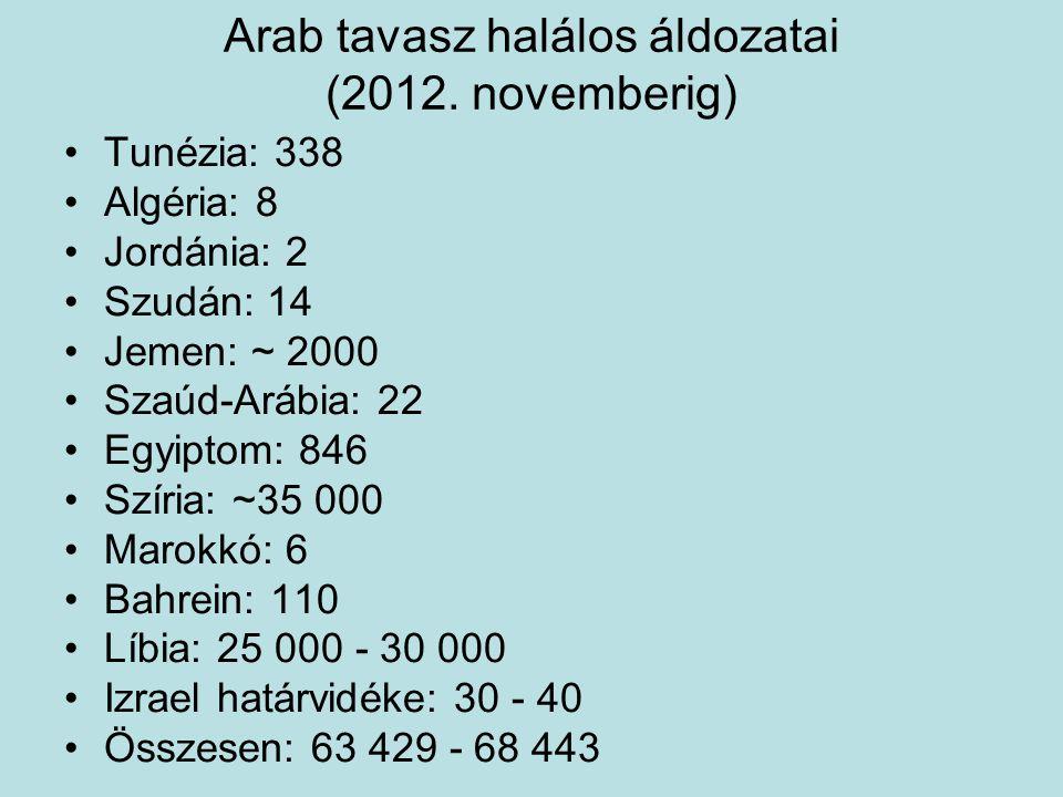 Arab tavasz halálos áldozatai (2012. novemberig)