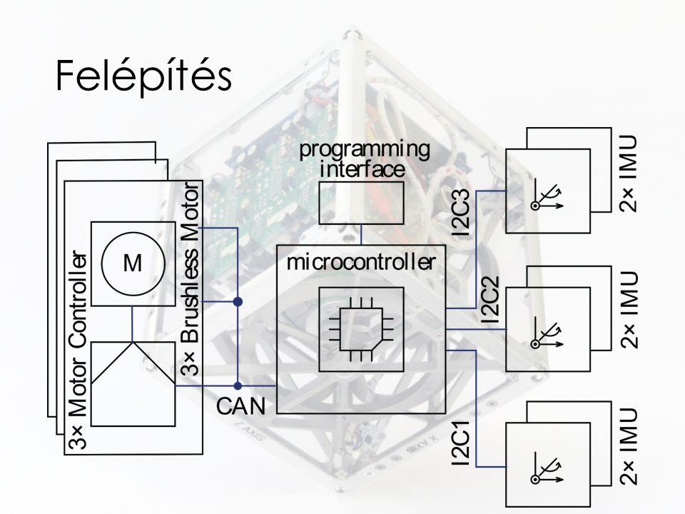 Felépítés A következőkben nézzük végig mi is az a mechatronikai rendszer, ami lehetővé teszi a Cubli ezen képességeit!