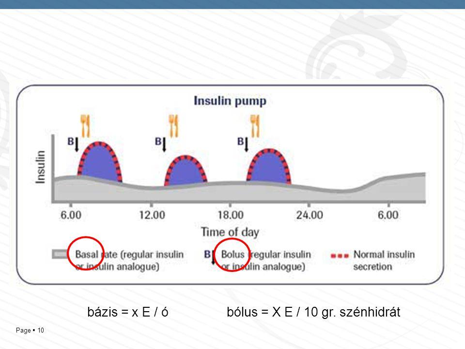 bázis = x E / ó bólus = X E / 10 gr. szénhidrát