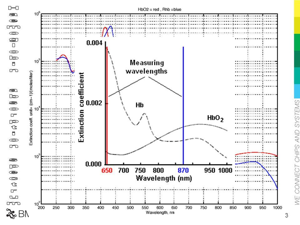 650-1000nm között célszerű mérni Haemoglobin absorption spectrum