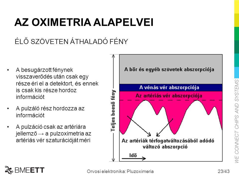 AZ OXIMETRIA ALAPELVEI