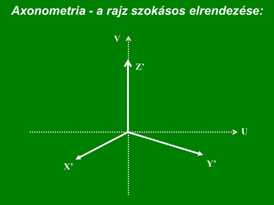 Axonometria - a rajz szokásos elrendezése: