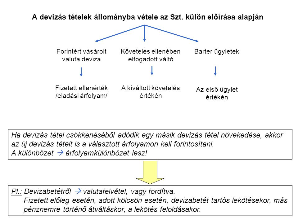 A devizás tételek állományba vétele az Szt. külön előírása alapján