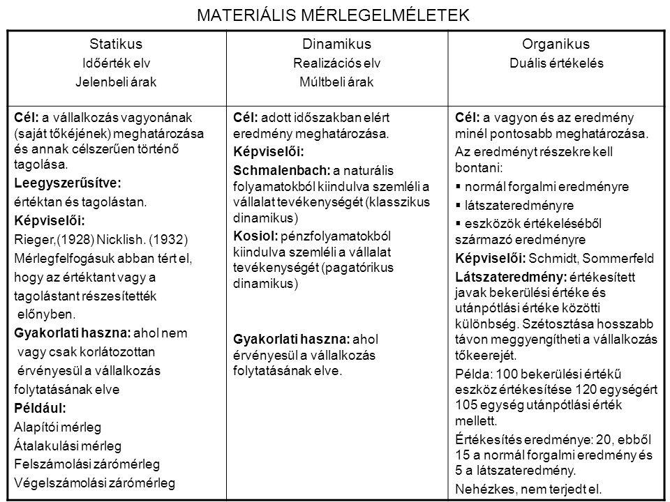 MATERIÁLIS MÉRLEGELMÉLETEK