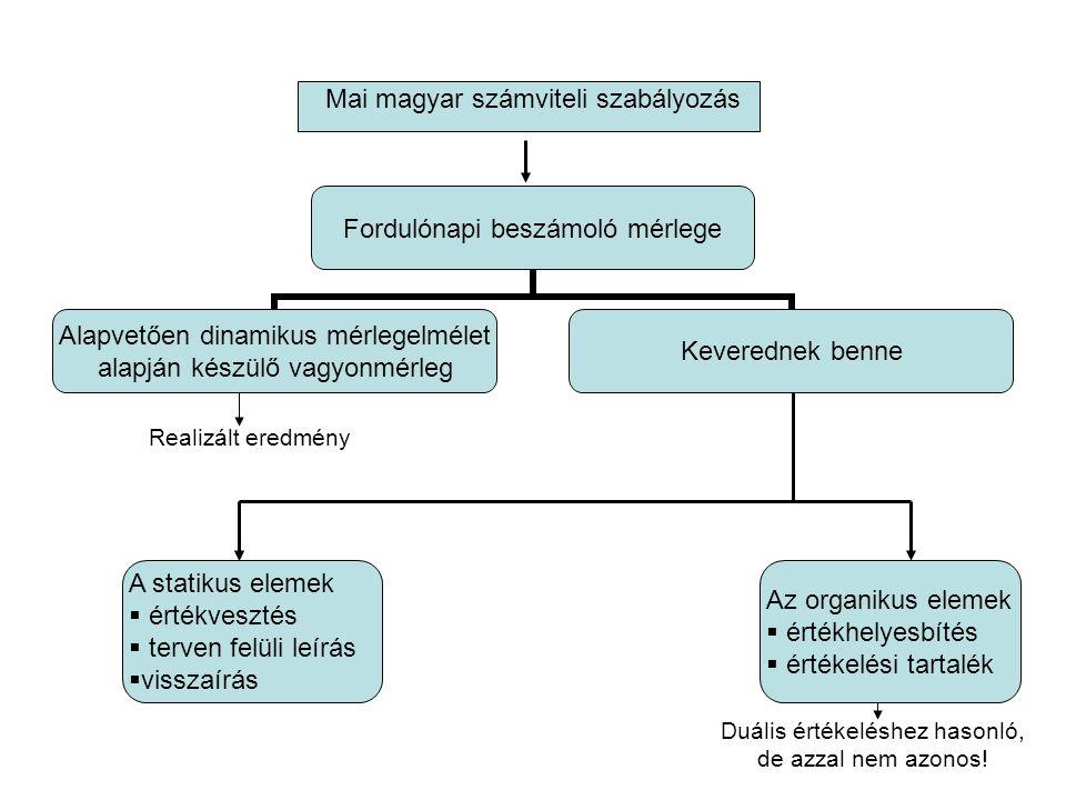 Mai magyar számviteli szabályozás