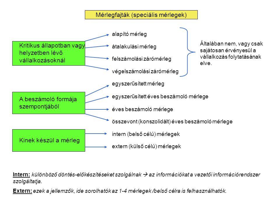 Mérlegfajták (speciális mérlegek)