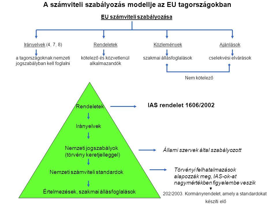A számviteli szabályozás modellje az EU tagországokban