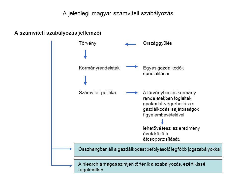 A jelenlegi magyar számviteli szabályozás