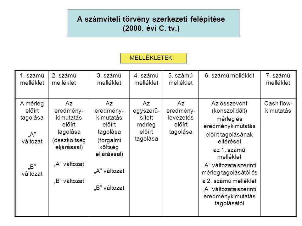 A számviteli törvény szerkezeti felépítése (2000. évi C. tv.)